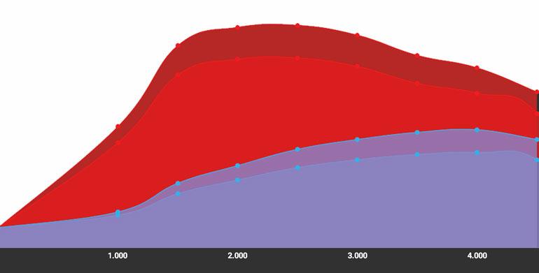 stage 1 kia sportage